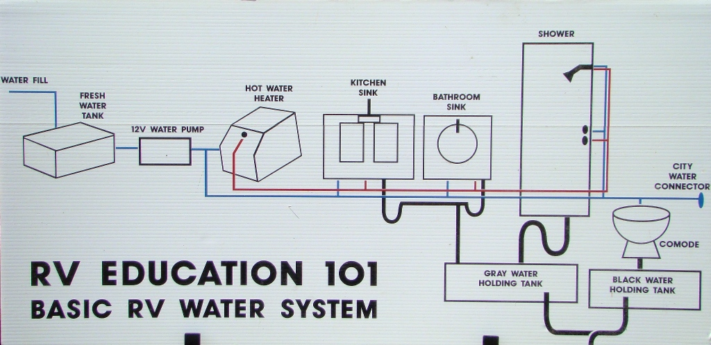 rv 101 how to maintain sanitize the rv water system rv 101 rh rv101withmarkpolk com