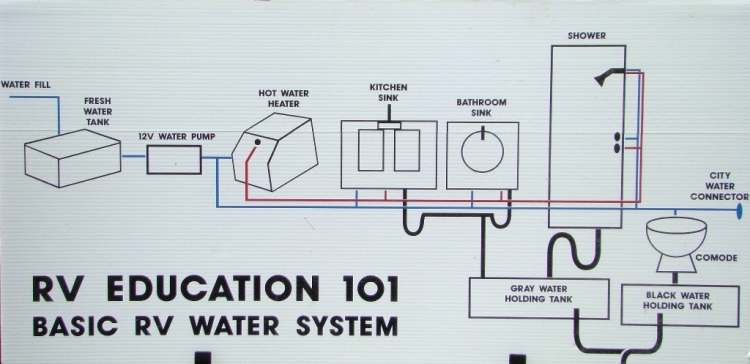 How Much Propane Does An Rv Refrigerator Use Men as well Freshwaterhose moreover Water Chart  plete furthermore X Simple Residential Plumbing Vent System additionally C C D A C E C E D Warehouse Loft Trailer Remodel. on rv freshwater system diagram