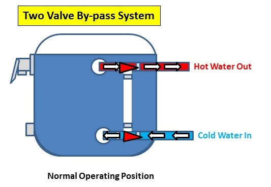 Understanding RV Water Heater By-pass Systems – RV 101 with Mark PolkRV 101 with Mark Polk